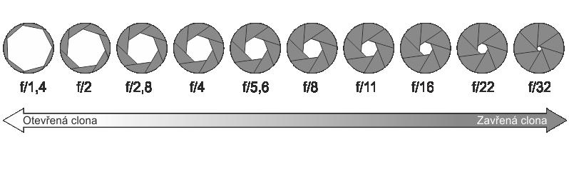 ostatní / clonové číslo